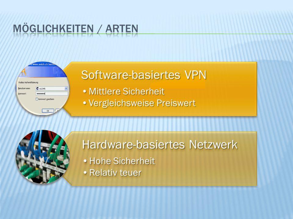 Software-basiertes VPN Mittlere SicherheitMittlere Sicherheit Vergleichsweise PreiswertVergleichsweise Preiswert Hardware-basiertes Netzwerk Hohe SicherheitHohe Sicherheit Relativ teuerRelativ teuer