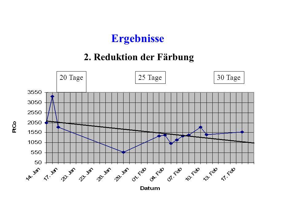 Ergebnisse 1. Effizienzsteigerung bei der CSB-Beseitigung B.