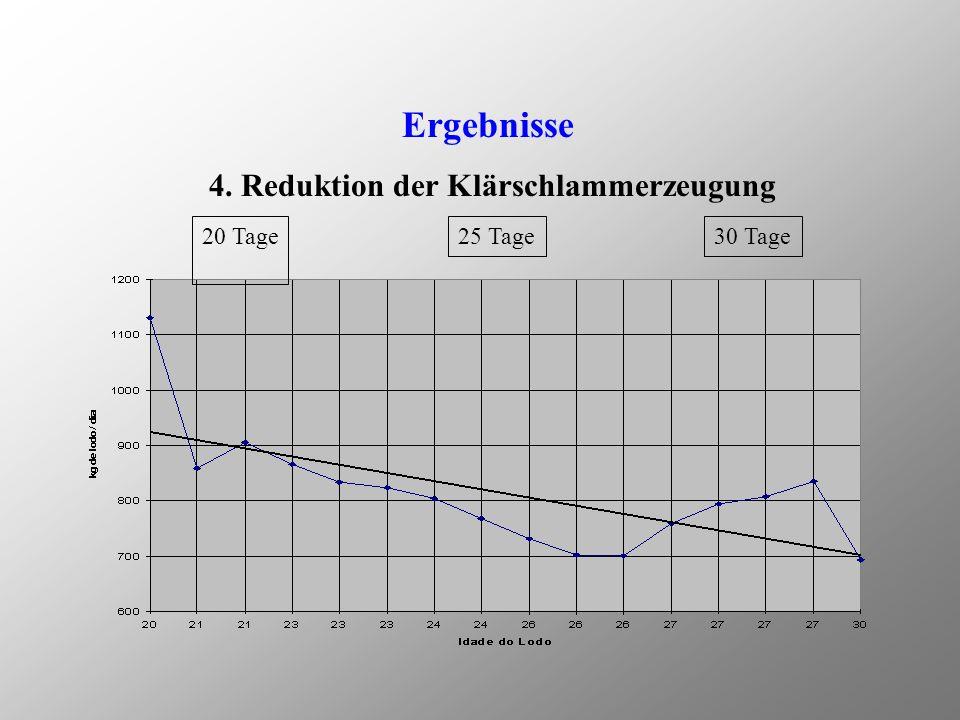 Ergebnisse 3. SVI-Reduktion 20 Tage25 Tage30 Tage