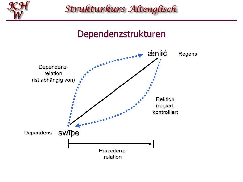 Dependenzstrukturen ǽnliċ swīþe Dependens Regens Dependenz- relation (ist abhängig von) Rektion (regiert, kontrolliert Präzedenz- relation