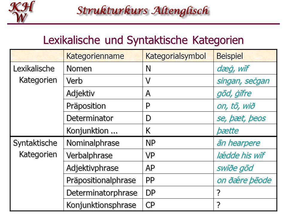 Lexikalische und Syntaktische Kategorien KategoriennameKategorialsymbolBeispiel LexikalischeKategorienNomenN dæġ, wīf VerbV singan, seċgan AdjektivA g
