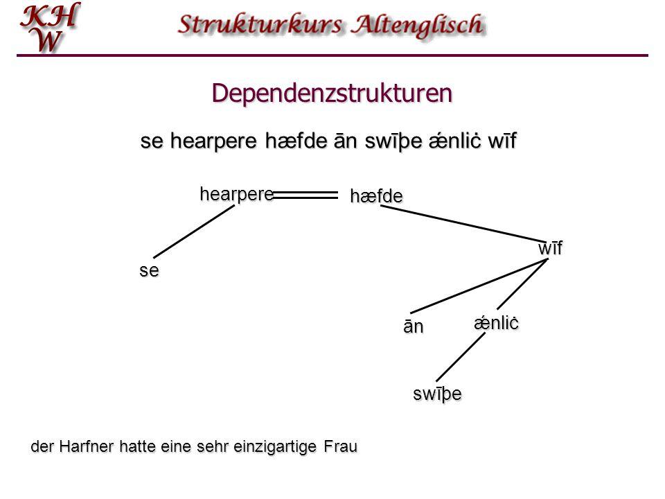 Dependenzstrukturen se hearpere hæfde ān swīþe ǽnliċ wīf hearpere hæfde wīf se ǽnliċ ān swīþe der Harfner hatte eine sehr einzigartige Frau