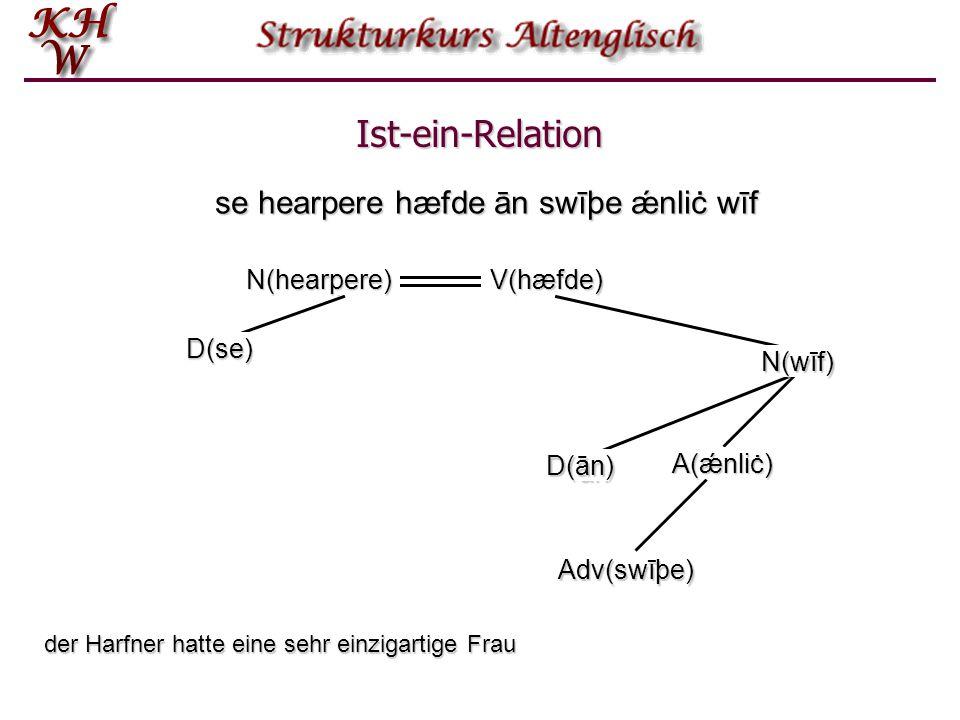 Ist-ein-Relation se hearpere hæfde ān swīþe ǽnliċ wīf se ān swīþe ǽnliċhearperehæfde wīf N(hearpere)V(hæfde) D(se) D(ān) Adv(swīþe) A(ǽnliċ) N(wīf) de