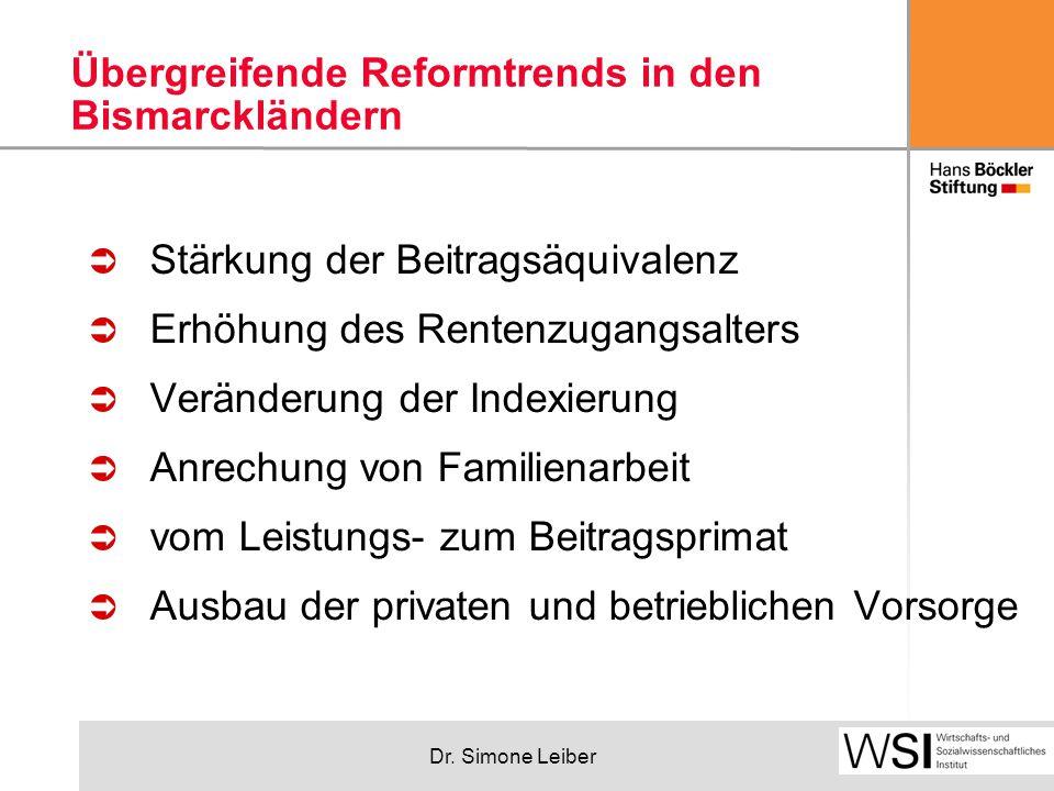 Dr. Simone Leiber Übergreifende Reformtrends in den Bismarckländern  Stärkung der Beitragsäquivalenz  Erhöhung des Rentenzugangsalters  Veränderung
