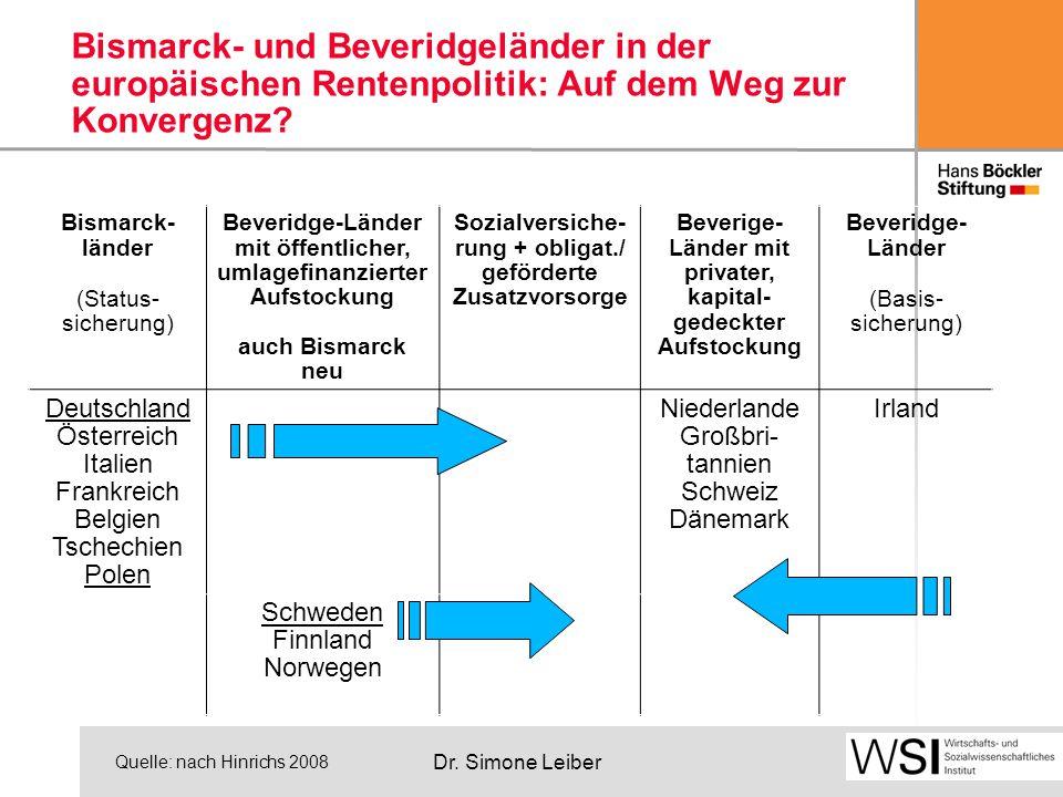 Dr. Simone Leiber Bismarck- und Beveridgeländer in der europäischen Rentenpolitik: Auf dem Weg zur Konvergenz? Bismarck- länder (Status- sicherung) Be