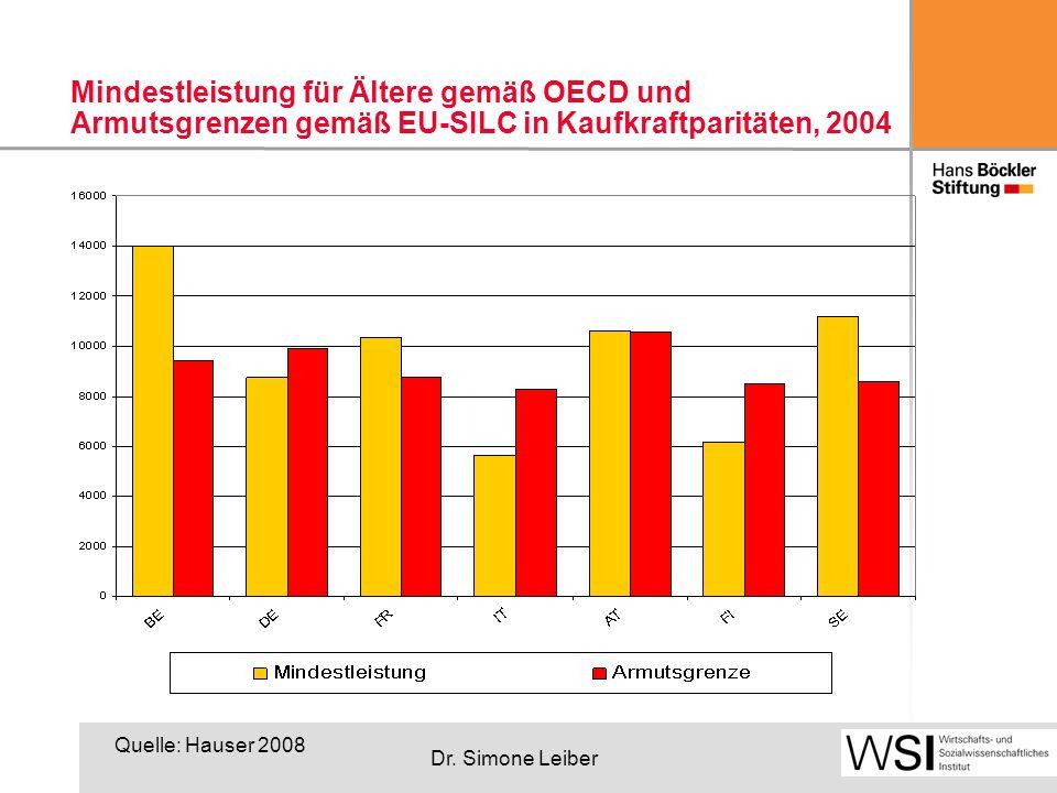 Dr. Simone Leiber Mindestleistung für Ältere gemäß OECD und Armutsgrenzen gemäß EU-SILC in Kaufkraftparitäten, 2004 Quelle: Hauser 2008