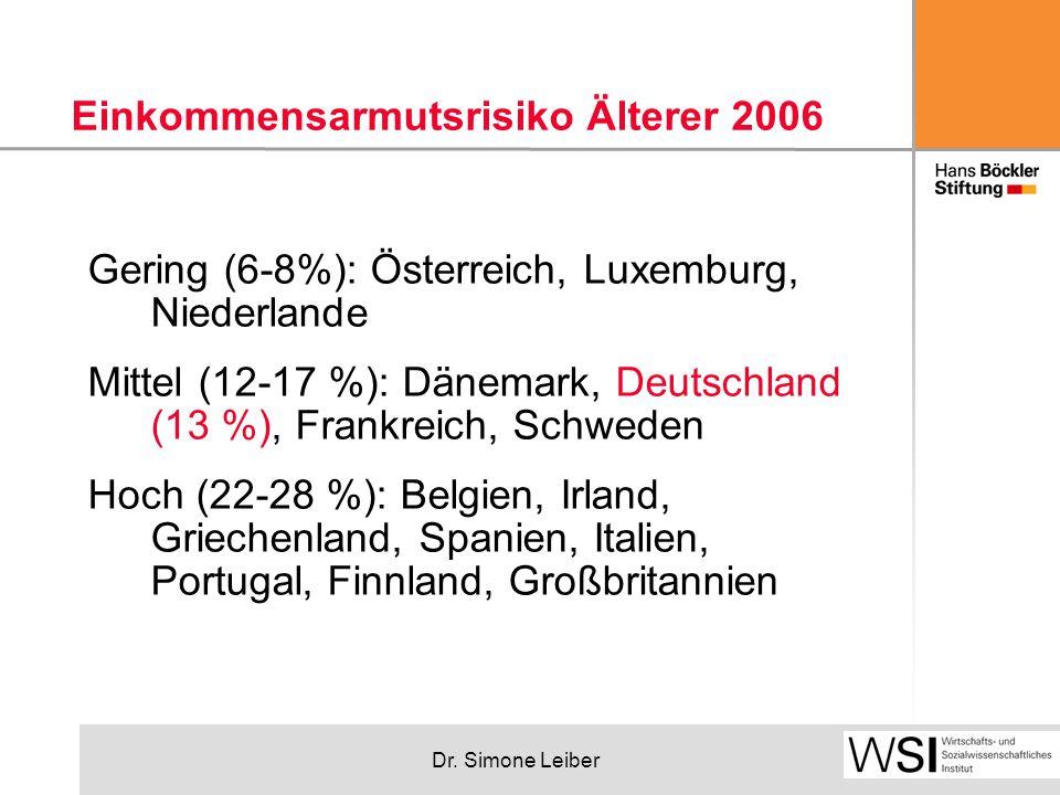 Dr. Simone Leiber Einkommensarmutsrisiko Älterer 2006 Gering (6-8%): Österreich, Luxemburg, Niederlande Mittel (12-17 %): Dänemark, Deutschland (13 %)