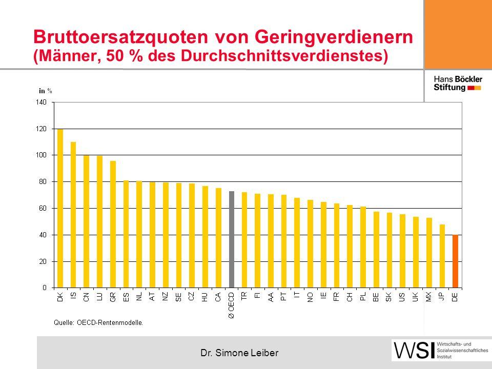 Dr. Simone Leiber Bruttoersatzquoten von Geringverdienern (Männer, 50 % des Durchschnittsverdienstes)