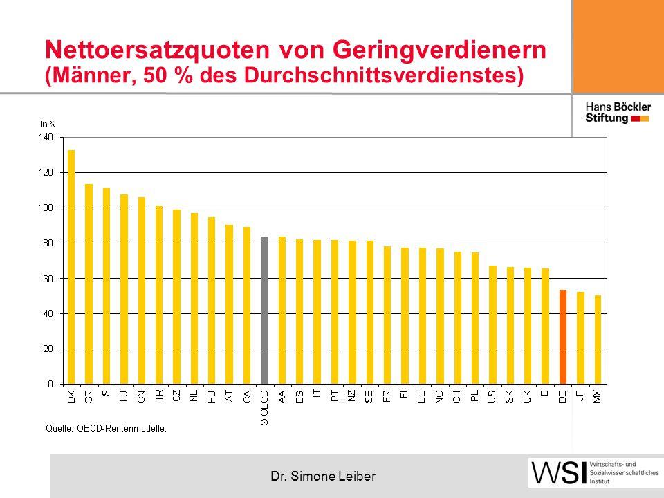 Dr. Simone Leiber Nettoersatzquoten von Geringverdienern (Männer, 50 % des Durchschnittsverdienstes)