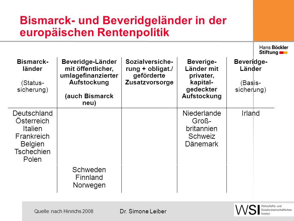 Dr. Simone Leiber Bismarck- und Beveridgeländer in der europäischen Rentenpolitik Bismarck- länder (Status- sicherung) Beveridge-Länder mit öffentlich