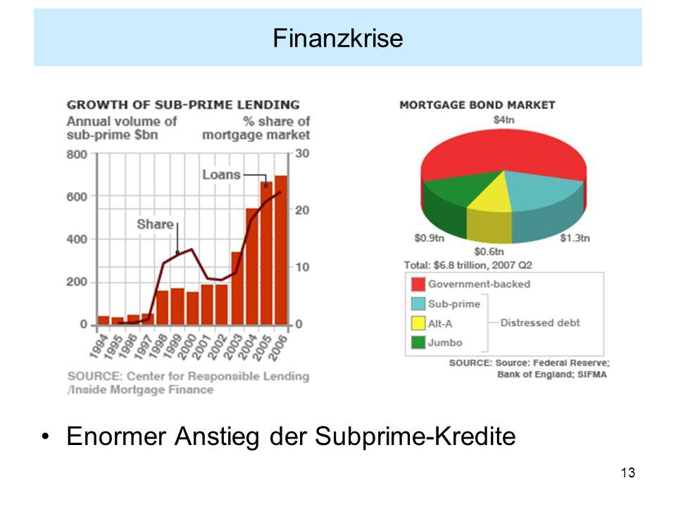 13 Finanzkrise Enormer Anstieg der Subprime-Kredite
