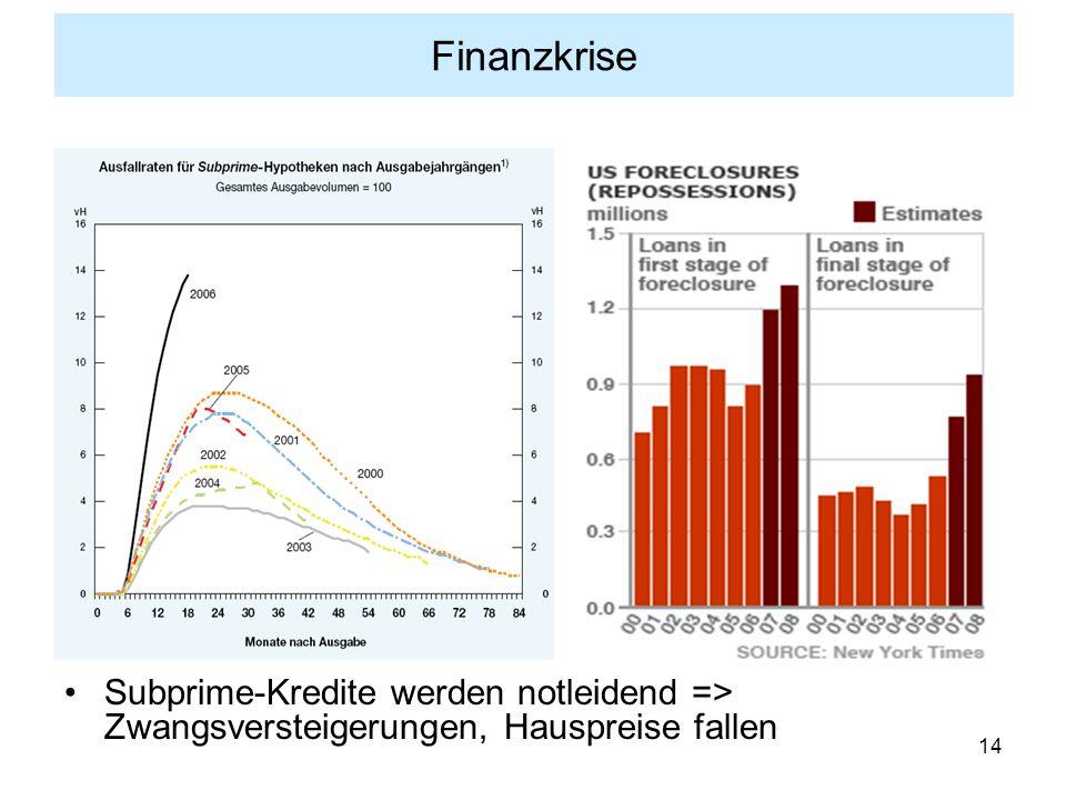 14 Finanzkrise Subprime-Kredite werden notleidend => Zwangsversteigerungen, Hauspreise fallen