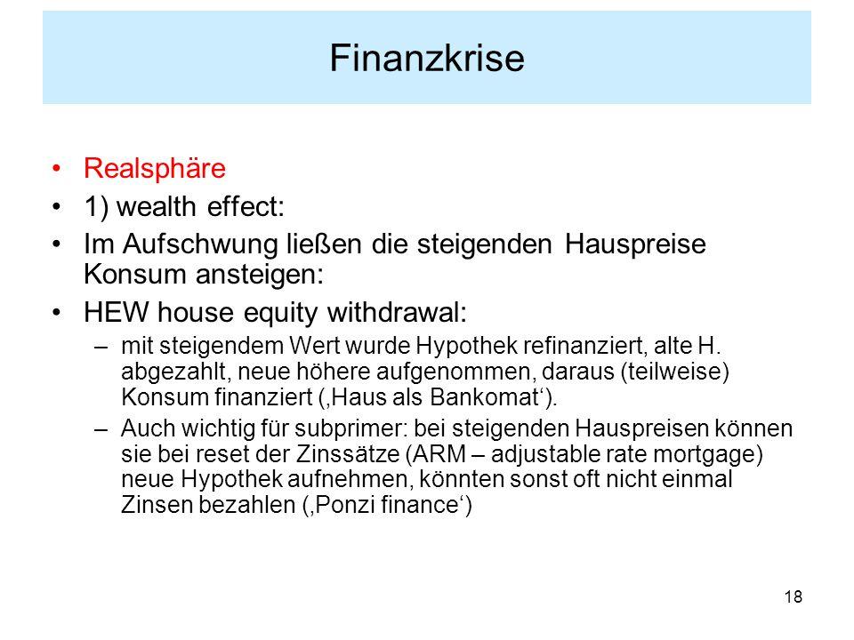 18 Finanzkrise Realsphäre 1) wealth effect: Im Aufschwung ließen die steigenden Hauspreise Konsum ansteigen: HEW house equity withdrawal: –mit steigendem Wert wurde Hypothek refinanziert, alte H.