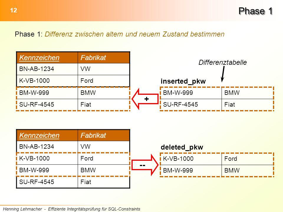 12 Henning Lehmacher - Effiziente Integritätsprüfung für SQL-Constraints Phase 1 Phase 1: Differenz zwischen altem und neuem Zustand bestimmen KennzeichenFabrikat BN-AB-1234VW K-VB-1000Ford BM-W-999BMW SU-RF-4545Fiat inserted_pkw BM-W-999BMW SU-RF-4545Fiat + KennzeichenFabrikat BN-AB-1234VW K-VB-1000Ford BM-W-999BMW SU-RF-4545Fiat K-VB-1000Ford BM-W-999BMW deleted_pkw -- Differenztabelle