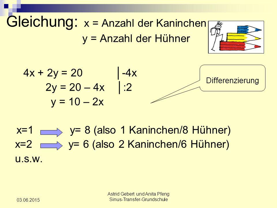 Astrid Gebert und Anita Pfeng Sinus-Transfer-Grundschule 03.06.2015 Gleichung: x = Anzahl der Kaninchen y = Anzahl der Hühner 4x + 2y = 20 │-4x 2y = 20 – 4x │:2 y = 10 – 2x x=1 y= 8 (also 1 Kaninchen/8 Hühner) x=2 y= 6 (also 2 Kaninchen/6 Hühner) u.s.w.
