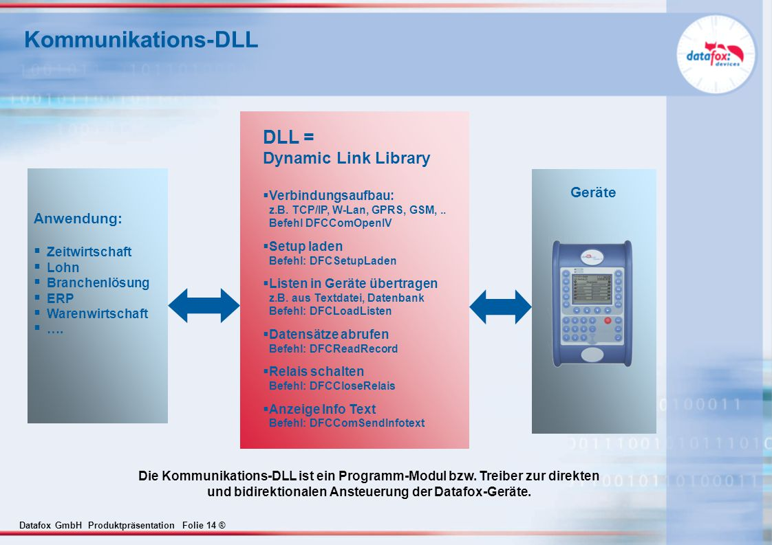 Datafox GmbH Produktpräsentation Folie 14 ® Kommunikations-DLL Anwendung:  Zeitwirtschaft  Lohn  Branchenlösung  ERP  Warenwirtschaft  …. Geräte