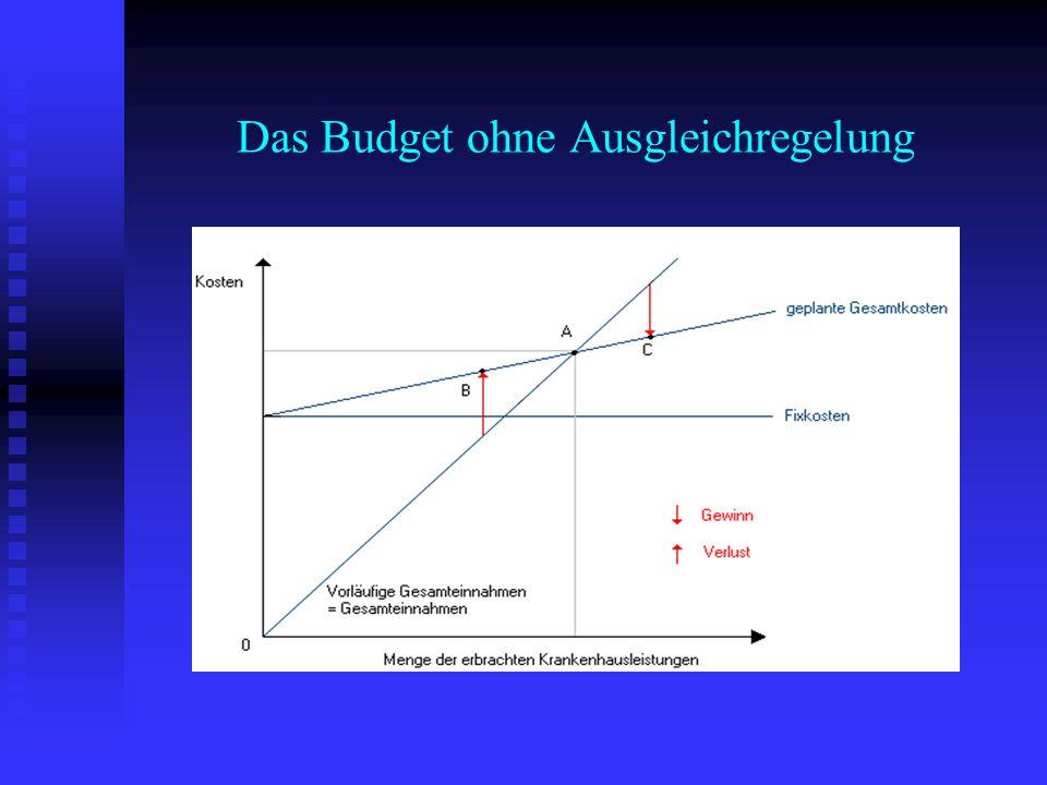 Das Budget ohne Ausgleichregelung