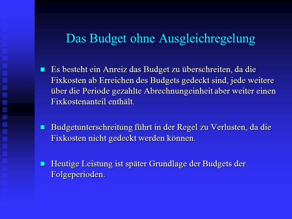Es besteht ein Anreiz das Budget zu überschreiten, da die Fixkosten ab Erreichen des Budgets gedeckt sind, jede weitere über die Periode gezahlte Abre