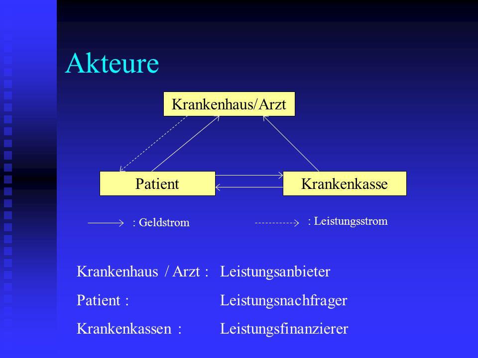 Akteure Krankenhaus/Arzt PatientKrankenkasse : Geldstrom : Leistungsstrom Krankenhaus / Arzt : Leistungsanbieter Patient : Leistungsnachfrager Kranken