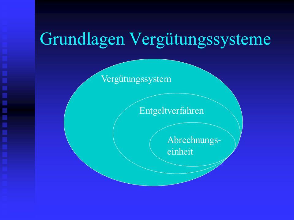 Grundlagen Vergütungssysteme Vergütungssystem Entgeltverfahren Abrechnungs- einheit