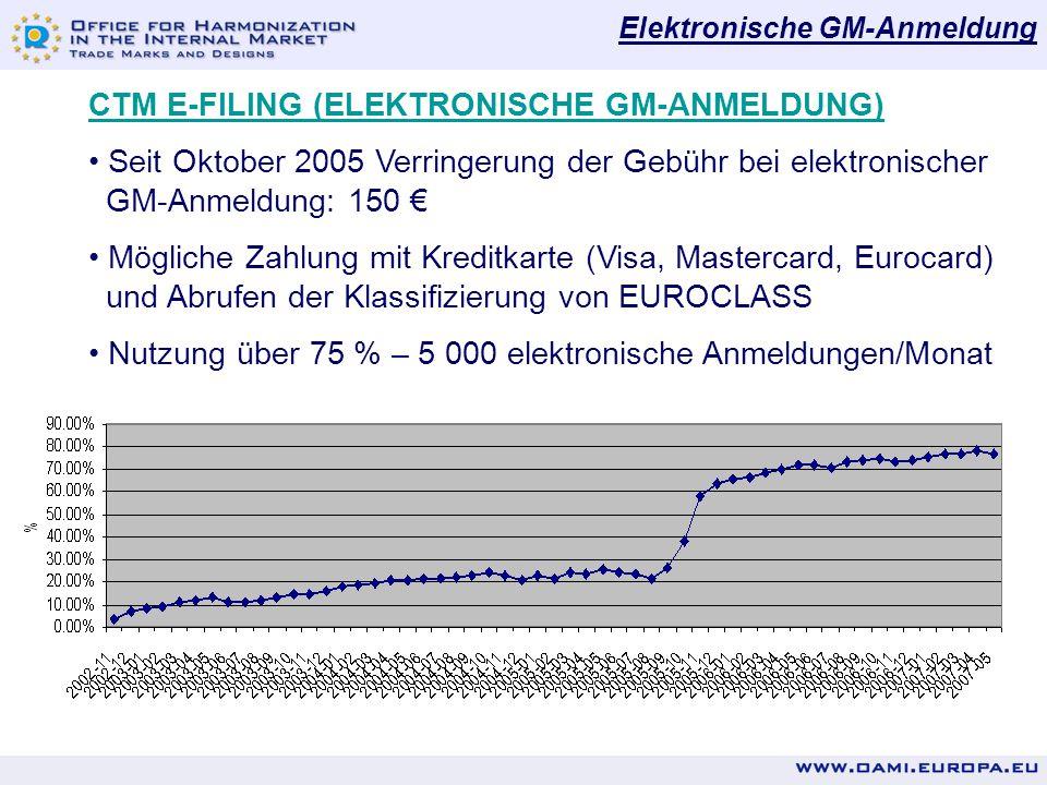 Elektronische GM-Anmeldung CTM E-FILING (ELEKTRONISCHE GM-ANMELDUNG) Seit Oktober 2005 Verringerung der Gebühr bei elektronischer GM-Anmeldung: 150 € Mögliche Zahlung mit Kreditkarte (Visa, Mastercard, Eurocard) und Abrufen der Klassifizierung von EUROCLASS Nutzung über 75 % – 5 000 elektronische Anmeldungen/Monat