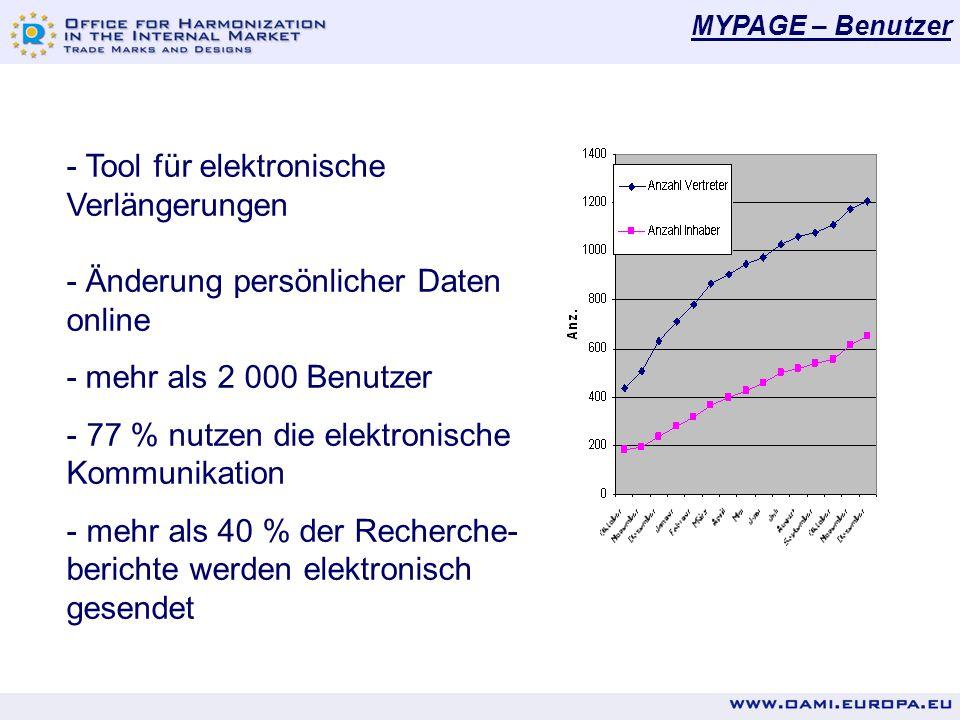 MYPAGE – Benutzer - Tool für elektronische Verlängerungen - Änderung persönlicher Daten online - mehr als 2 000 Benutzer - 77 % nutzen die elektronische Kommunikation - mehr als 40 % der Recherche- berichte werden elektronisch gesendet