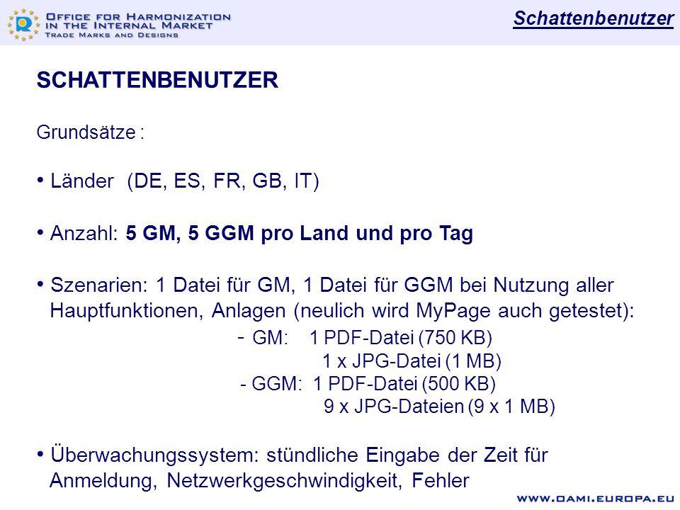 SCHATTENBENUTZER Grundsätze : Länder (DE, ES, FR, GB, IT) Anzahl: 5 GM, 5 GGM pro Land und pro Tag Szenarien: 1 Datei für GM, 1 Datei für GGM bei Nutzung aller Hauptfunktionen, Anlagen (neulich wird MyPage auch getestet): - GM: 1 PDF-Datei (750 KB) 1 x JPG-Datei (1 MB) - GGM: 1 PDF-Datei (500 KB) 9 x JPG-Dateien (9 x 1 MB) Überwachungssystem: stündliche Eingabe der Zeit für Anmeldung, Netzwerkgeschwindigkeit, Fehler Schattenbenutzer