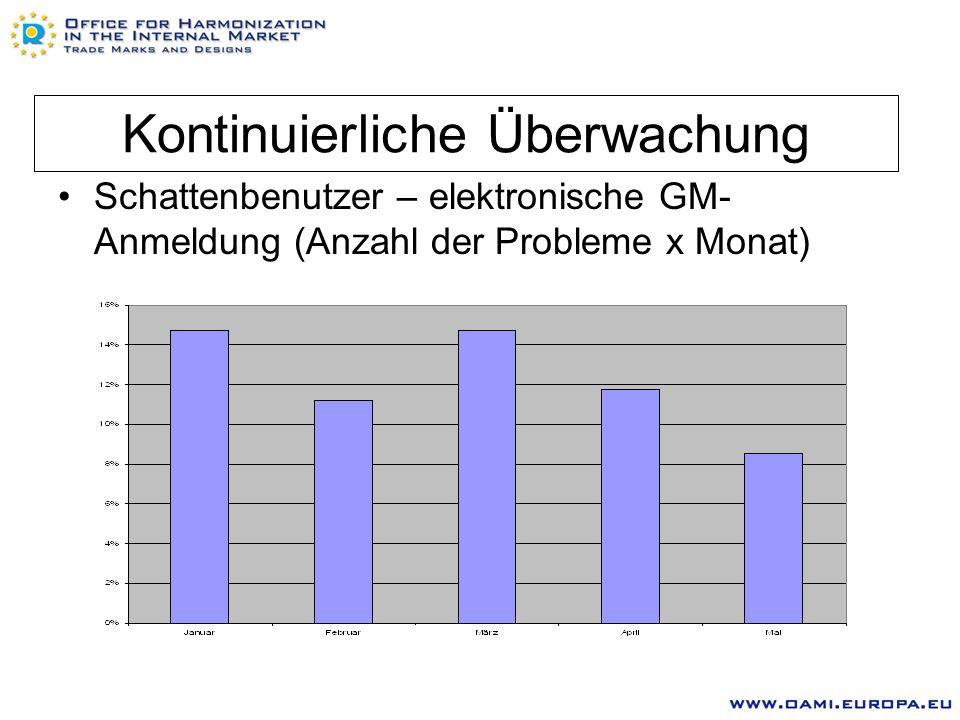 Kontinuierliche Überwachung Schattenbenutzer – elektronische GM- Anmeldung (Anzahl der Probleme x Monat)