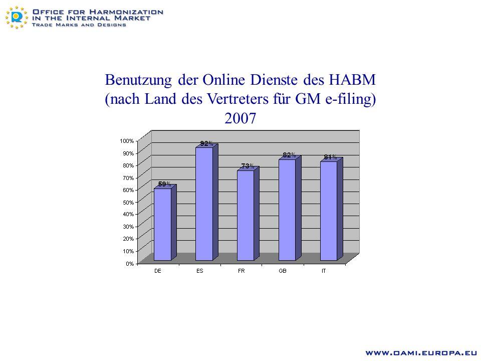 Benutzung der Online Dienste des HABM (nach Land des Vertreters für GM e-filing) 2007