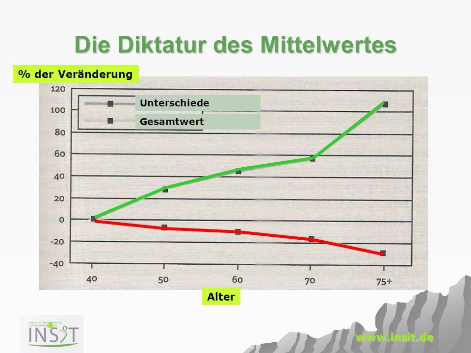 4 www.insit.de Die Diktatur des Mittelwertes % der Veränderung Alter Unterschiede Gesamtwert