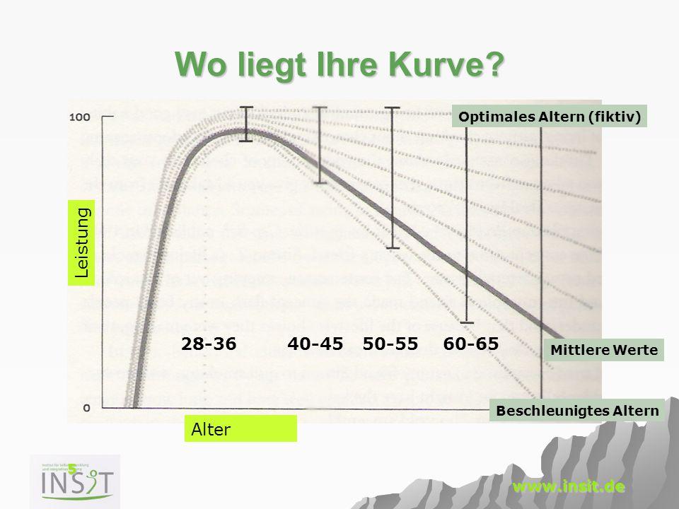 5 www.insit.de Wo liegt Ihre Kurve? Alter Leistung Mittlere Werte Beschleunigtes Altern Optimales Altern (fiktiv) 28-3640-4550-5560-65