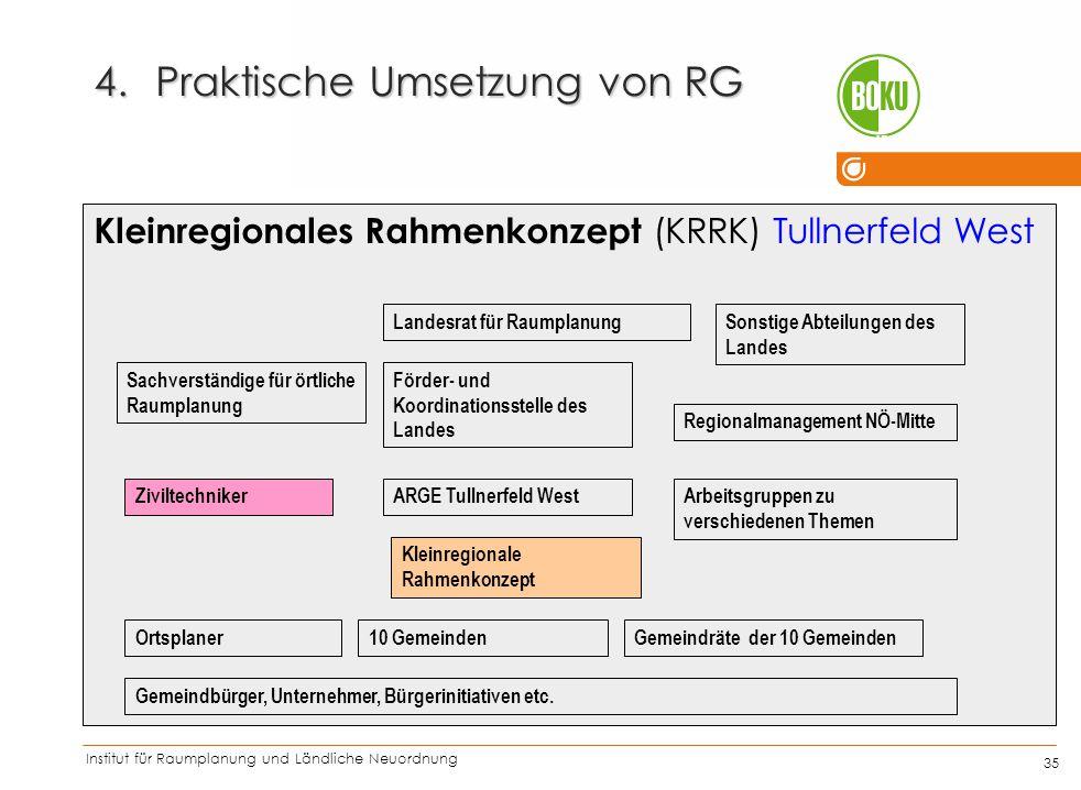 Institut für Raumplanung und Ländliche Neuordnung IRUB 35 Kleinregionales Rahmenkonzept (KRRK) Tullnerfeld West 4.Praktische Umsetzung von RG Ziviltec