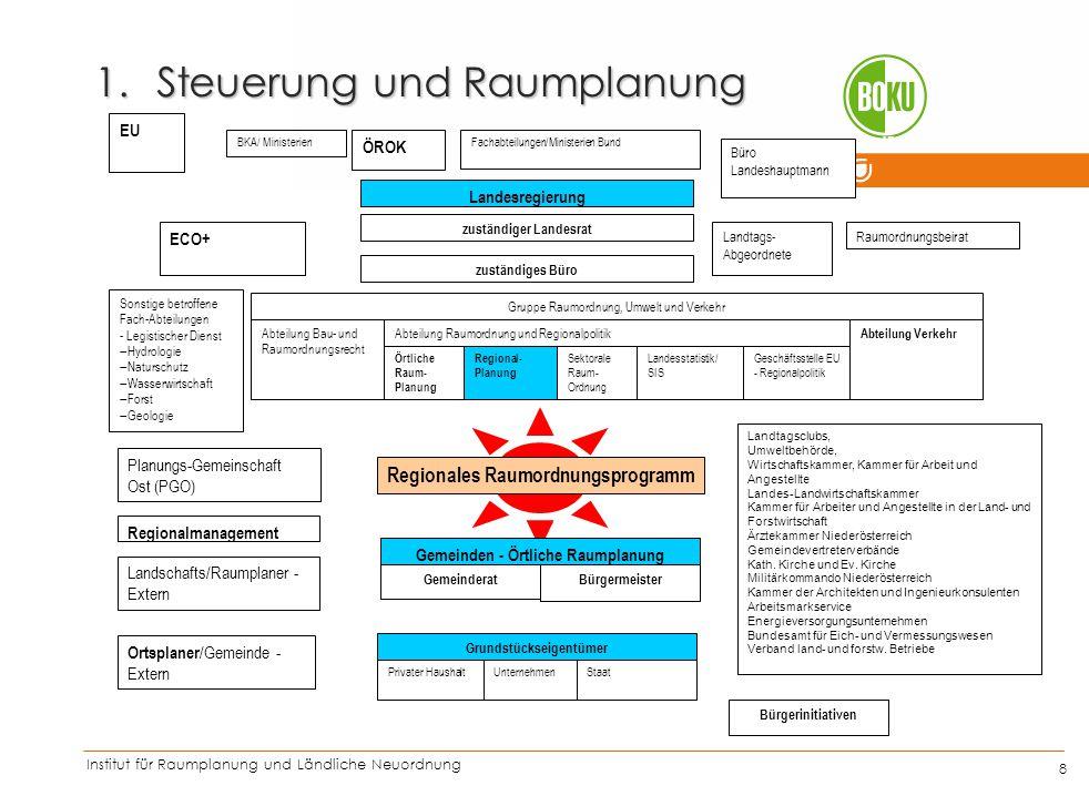 Institut für Raumplanung und Ländliche Neuordnung IRUB 8 1.Steuerung und Raumplanung Regionales Raumordnungsprogramm Gemeinden - Örtliche Raumplanung