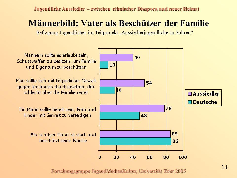 Jugendliche Aussiedler – zwischen ethnischer Diaspora und neuer Heimat 14 Forschungsgruppe JugendMedienKultur, Universität Trier 2005 Männerbild: Vate