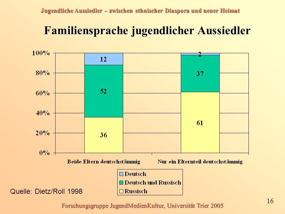 Jugendliche Aussiedler – zwischen ethnischer Diaspora und neuer Heimat 16 Forschungsgruppe JugendMedienKultur, Universität Trier 2005 Familiensprache jugendlicher Aussiedler Quelle: Dietz/Roll 1998
