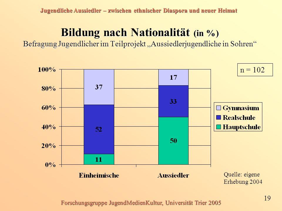 Jugendliche Aussiedler – zwischen ethnischer Diaspora und neuer Heimat 19 Forschungsgruppe JugendMedienKultur, Universität Trier 2005 Bildung nach Nat