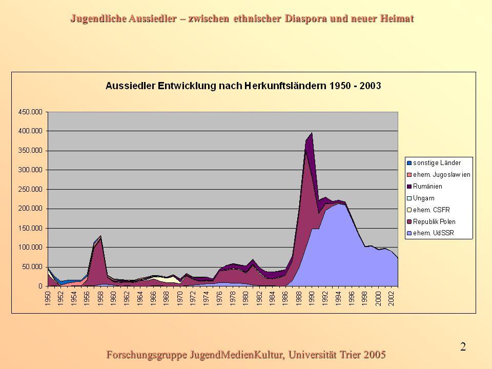 Jugendliche Aussiedler – zwischen ethnischer Diaspora und neuer Heimat 2 Forschungsgruppe JugendMedienKultur, Universität Trier 2005