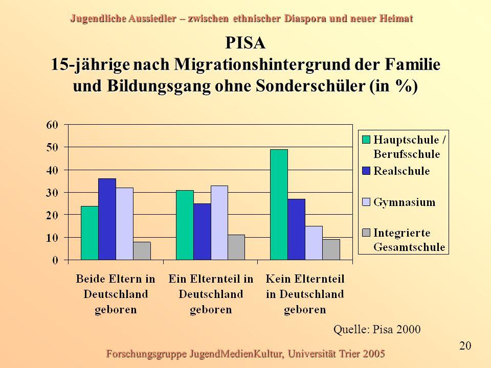 Jugendliche Aussiedler – zwischen ethnischer Diaspora und neuer Heimat 20 Forschungsgruppe JugendMedienKultur, Universität Trier 2005 PISA 15-jährige nach Migrationshintergrund der Familie und Bildungsgang ohne Sonderschüler (in %) Quelle: Pisa 2000