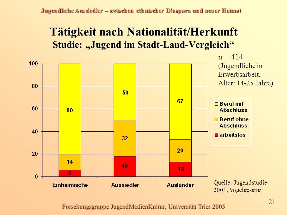 Jugendliche Aussiedler – zwischen ethnischer Diaspora und neuer Heimat 21 Forschungsgruppe JugendMedienKultur, Universität Trier 2005 Tätigkeit nach N