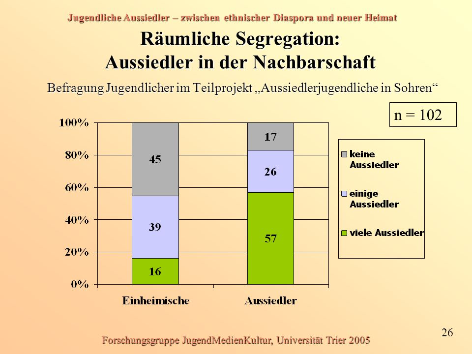 Jugendliche Aussiedler – zwischen ethnischer Diaspora und neuer Heimat 26 Forschungsgruppe JugendMedienKultur, Universität Trier 2005 Räumliche Segreg
