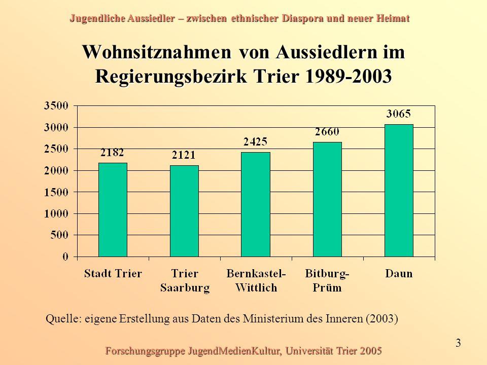 Jugendliche Aussiedler – zwischen ethnischer Diaspora und neuer Heimat 34 Forschungsgruppe JugendMedienKultur, Universität Trier 2005 Konfession der 2004 zugewanderten Aussiedler (in Prozent) Quelle: Bundesverwaltungsamt, 2004