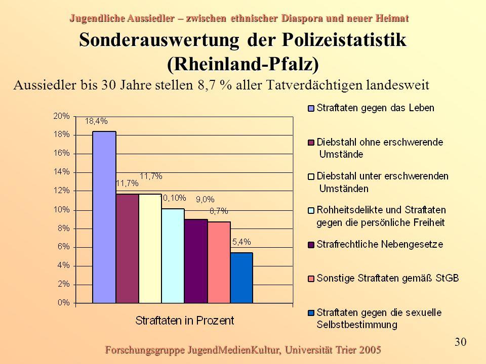 Jugendliche Aussiedler – zwischen ethnischer Diaspora und neuer Heimat 30 Forschungsgruppe JugendMedienKultur, Universität Trier 2005 Sonderauswertung der Polizeistatistik (Rheinland-Pfalz) Aussiedler bis 30 Jahre stellen 8,7 % aller Tatverdächtigen landesweit