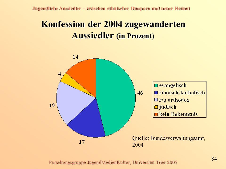 Jugendliche Aussiedler – zwischen ethnischer Diaspora und neuer Heimat 34 Forschungsgruppe JugendMedienKultur, Universität Trier 2005 Konfession der 2