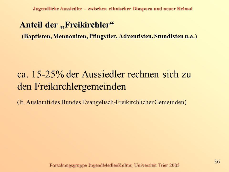 """Jugendliche Aussiedler – zwischen ethnischer Diaspora und neuer Heimat 36 Forschungsgruppe JugendMedienKultur, Universität Trier 2005 Anteil der """"Freikirchler (Baptisten, Mennoniten, Pfingstler, Adventisten, Stundisten u.a.) ca."""