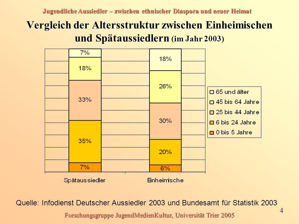 Jugendliche Aussiedler – zwischen ethnischer Diaspora und neuer Heimat 4 Forschungsgruppe JugendMedienKultur, Universität Trier 2005 Vergleich der Alt
