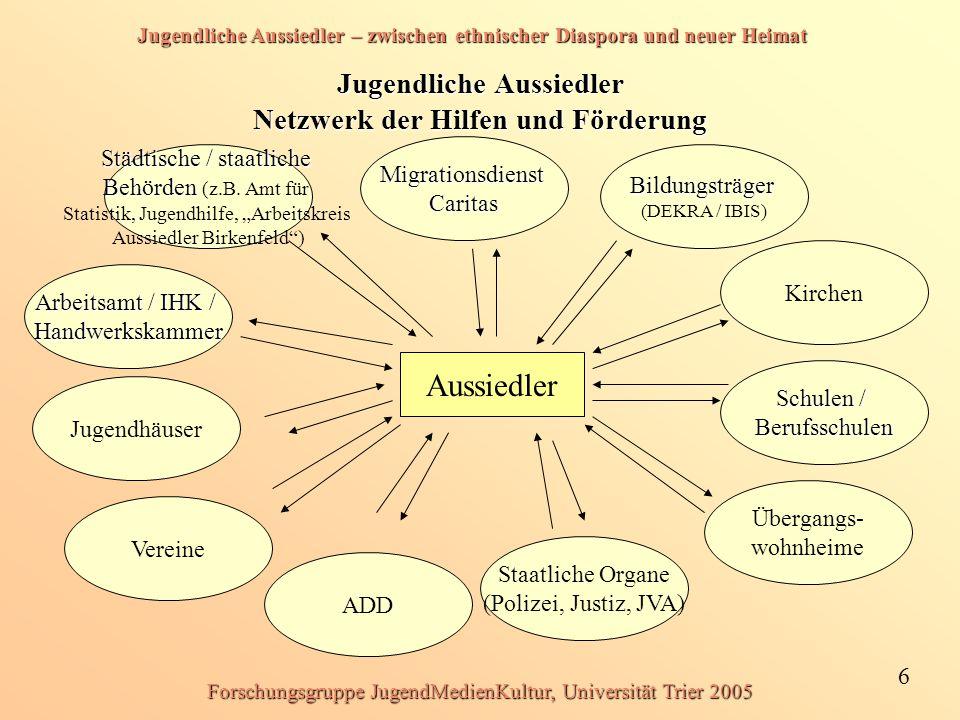 Jugendliche Aussiedler – zwischen ethnischer Diaspora und neuer Heimat 6 Forschungsgruppe JugendMedienKultur, Universität Trier 2005 Jugendliche Aussi