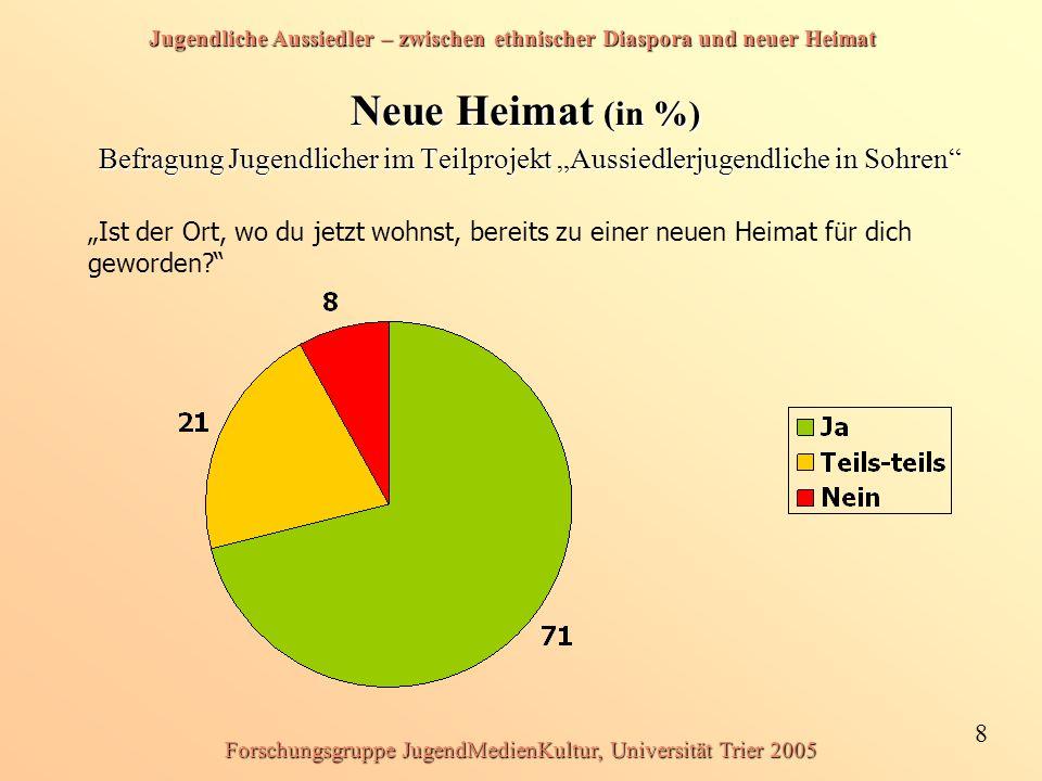 Jugendliche Aussiedler – zwischen ethnischer Diaspora und neuer Heimat 8 Forschungsgruppe JugendMedienKultur, Universität Trier 2005 Neue Heimat (in %