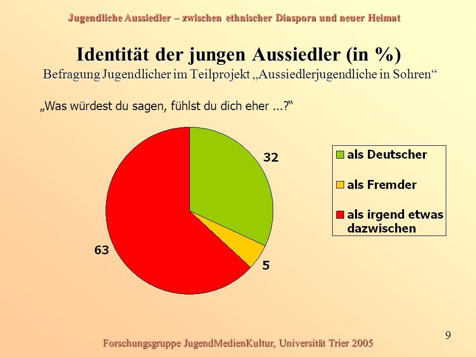 Jugendliche Aussiedler – zwischen ethnischer Diaspora und neuer Heimat 9 Forschungsgruppe JugendMedienKultur, Universität Trier 2005 Identität der jun