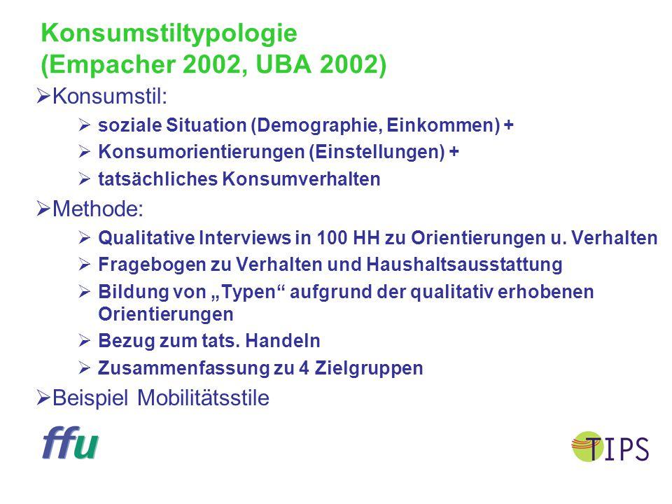 Konsumstiltypologie (Empacher 2002, UBA 2002)  Konsumstil:  soziale Situation (Demographie, Einkommen) +  Konsumorientierungen (Einstellungen) + 