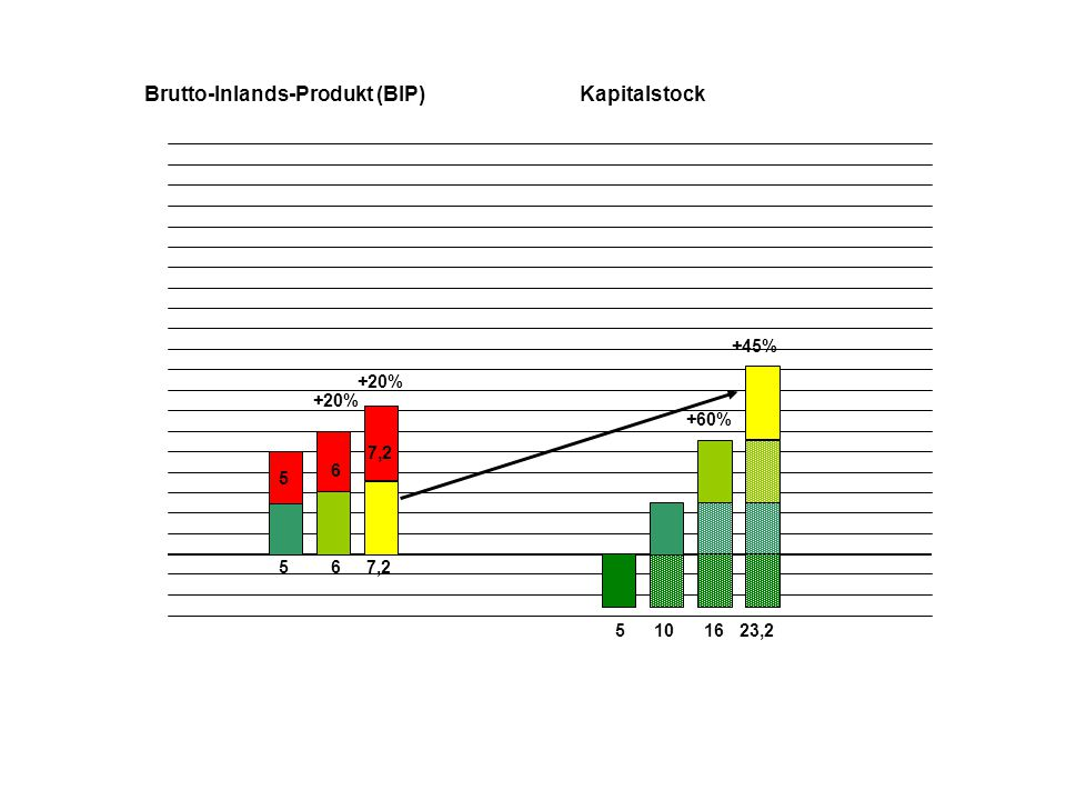 5 5 510 Brutto-Inlands-Produkt (BIP)Kapitalstock 6 6 16 +60% +20% 7,2 +20% 23,2 +45%